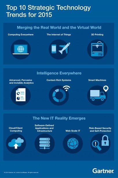Top 10 Strategic Technology Trends for 2015 | Content & Analytics in Digital transformation | Scoop.it