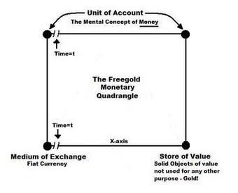 FOFOA: The Return to Honest Money | Free Economy Thinking | Scoop.it