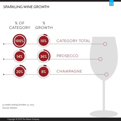 IT Big Data - Battle of the Sparklings: after reaching global leaership, now Prosecco closing on Champagne in US ... | Big Data & Storytelling | Scoop.it
