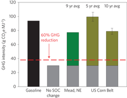 Biofuels from crop residue can reduce soil carbon and increase CO2 emissions : Nature Climate Change : Nature Publishing Group | Plant Biology Teaching Resources (Higher Education) | Scoop.it