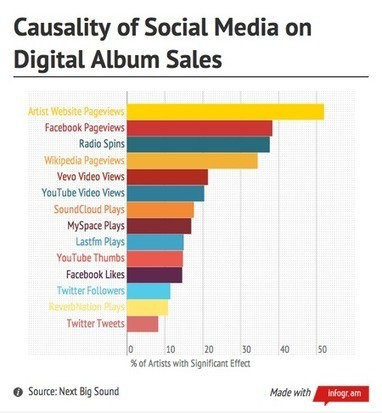 Data Science and the Music Industry: What Social Media Has To Do With Record Sales - hypebot | Social Media Article Sharing | Scoop.it