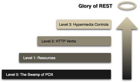 What is REST? (author's explanation) | Desarrollo WEB | Scoop.it
