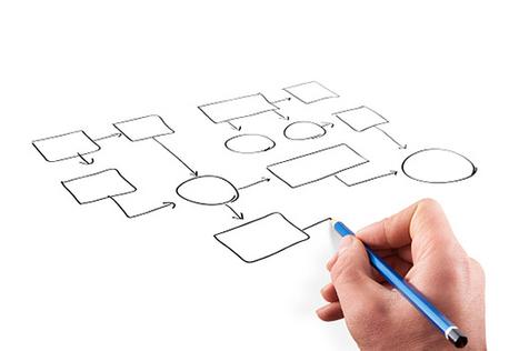 #RRHH Árbol de decisión, una herramienta para decidir bien | Making #love and making personal #branding #leadership | Scoop.it