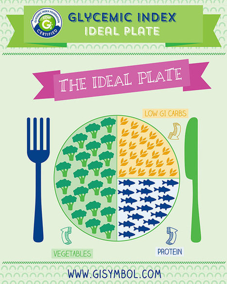 The Right Size and Color of Plates Can Help You Eat Less | Food cravings | Scoop.it