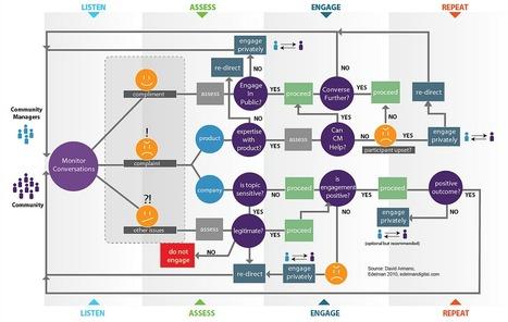 Breakdown of Social Media Workflow, Process | Social Media Breakdown - Time to categorize It! | Scoop.it