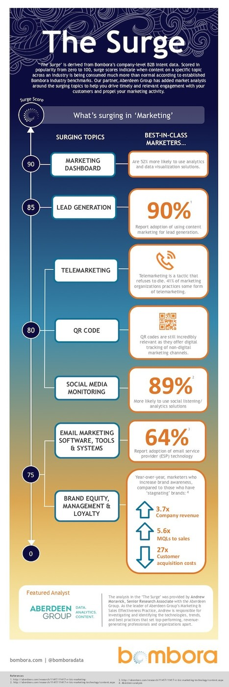 Trending Content Topics in B2B Marketing - Profs | The Twinkie Awards | Scoop.it