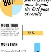 Infographic: Why your reputation on Google matters to your career | InternetReputation.com Reviews | Scoop.it
