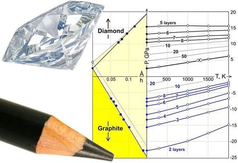'Diamane': Diamond film possible without the pressure | Physics | Scoop.it