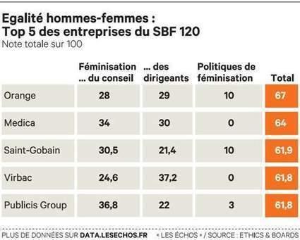 Egalité hommes-femmes : les sociétés les plus vertueuses | Entreprendre autrement | Scoop.it
