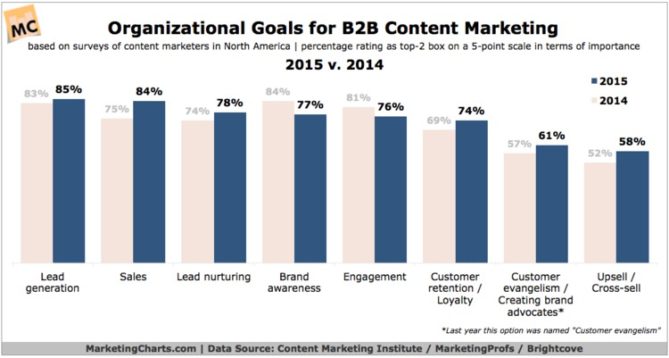 Trends in B2B Content Marketing - Marketing Charts | The Marketing Technology Alert | Scoop.it