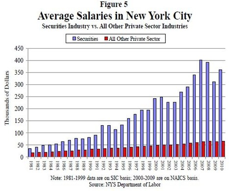 Bankers' Salaries vs. Everyone Else's | We are the 99% | Scoop.it