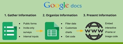 5 Ways to Enhance Websites With Google Docs | Nonprofit Digital Engagement | Scoop.it