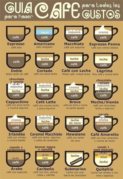Cafés para probelmas de mezclas | MATEmatikaSI | Scoop.it