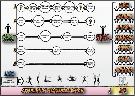 Gymnastics Independent Learning Resource Card – Sequence Design & A4L | Physical Education | Scoop.it