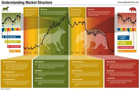 This Market Cycle Diagram Explains the Best Time to Buy Stocks | Breaking News from S.E.R.C.E | Scoop.it