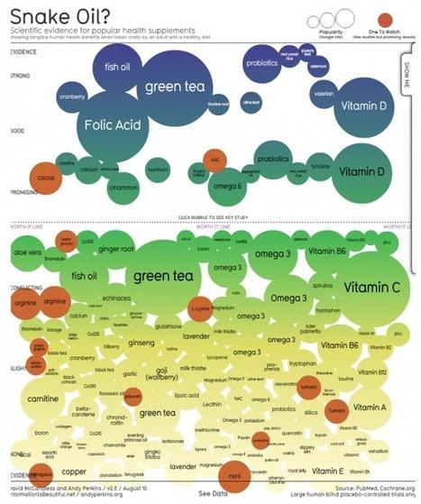 Las infografías como medio para comunicar la ciencia. | Frontera | Cuaderno de Cultura Científica | Educación en Castilla-La Mancha | Scoop.it