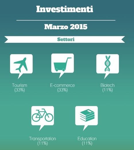 Startup: ecco 5 settori su cui puntare | Crowdfunding | Scoop.it