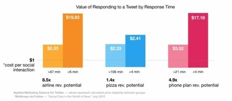 Social Customer Service Leads to Higher Revenue, Satisfaction [study] | Social Media Today | SocialMoMojo Web | Scoop.it
