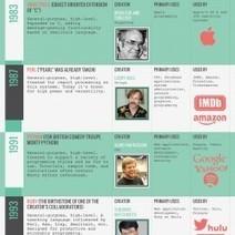 The History of Programming Languages | Visual.ly | Cabinet de curiosités numériques | Scoop.it