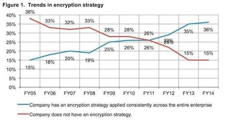 Encryption: More and more companies use it, despite nasty tech headaches - ZDNet | SSH infosecuration | Scoop.it