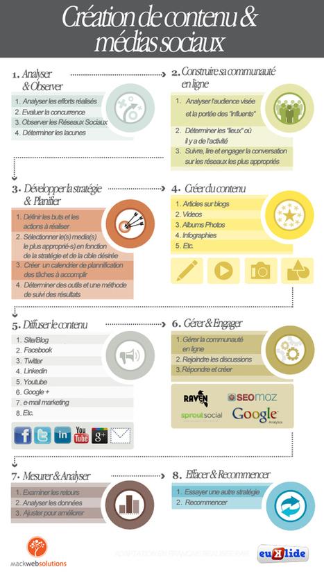 La création de contenu sur les médias sociaux - mon-eMarketing.com | Community management - tools | Scoop.it