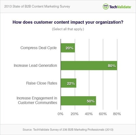 2013 Content Marketing Research: Which type of content is most effective? | Beyond Marketing | Scoop.it