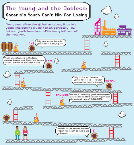 Infographic. Canada/Ontario. The Young and the Jobless | Vocational education and training - VET | Scoop.it