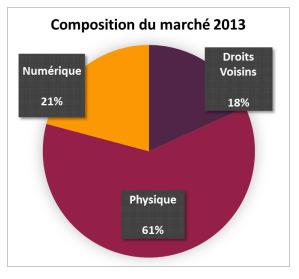 Dossier : statistiques sur la musique en bibliothèque, le marché du disque, et les pratiques musicales (édition 2014) | Musique en bibliothèque | Scoop.it