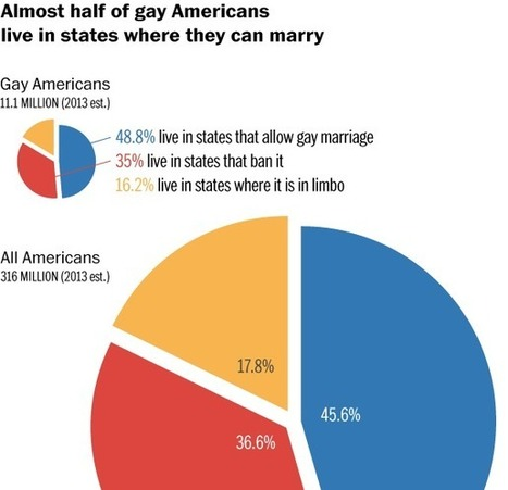 Almost half of gay Americans now live in states where they can marry - Washington Post (blog) | HIV and LGBT Health | Scoop.it