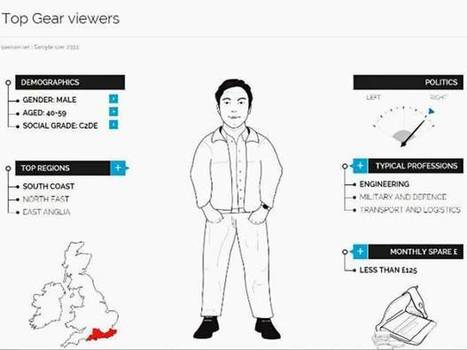 YouGov Profiler: What are the vital statistics of an average reader of The Independent? | Insights into Managing a Business and the Management of Change | Scoop.it