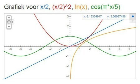 Grafische rekenmachine online | Technologie in het onderwijs | Scoop.it