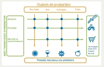 Agrimip sud ouest innovation : programmes federateurs | BAc | Scoop.it