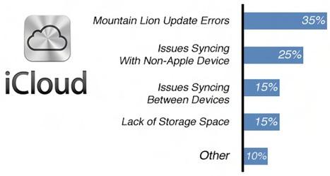 iCloud problems | Cloud Computing | Scoop.it
