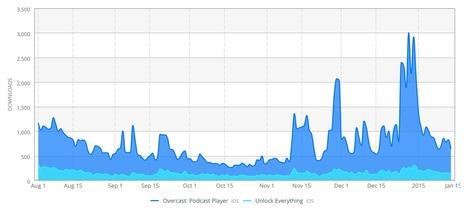 Overcast's 2014 sales numbers – Marco.org | Apple | Scoop.it