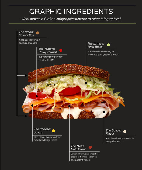 Brafton-Infographic-Pitch-Sandwich.jpg (1700x2028 pixels) | Psychology final | Scoop.it