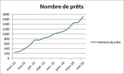 Bruxelles : le prêt numérique en bibliothèque décolle (Lirtuel) | BIB on WEB | Scoop.it