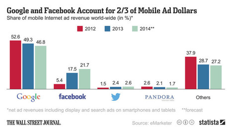 Data Point: Google's Dominance of the Mobile Ad Market Is Slipping - Digits - WSJ | MobilePhones | Scoop.it