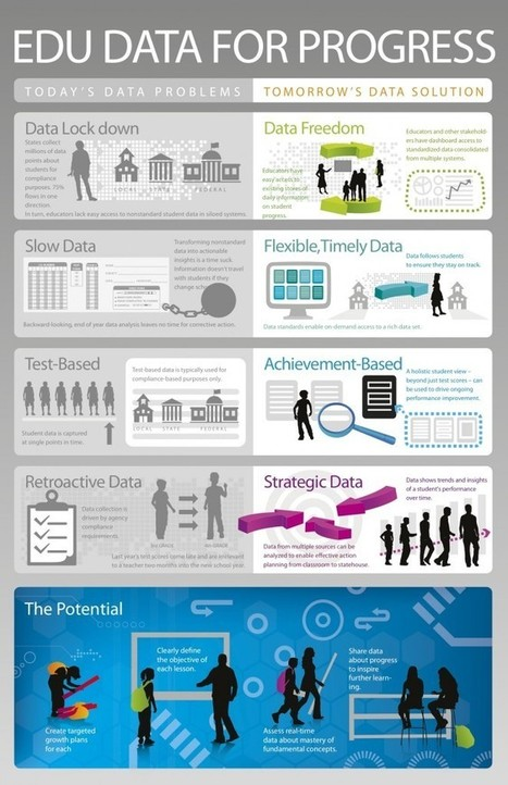 Infographic: The Potential of Edu Data | omnia mea mecum fero | Scoop.it