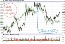 ZIRP Morphes to NIRP | Why gold and silver are not going dramatically lower from here | Gold and What Moves it. | Scoop.it