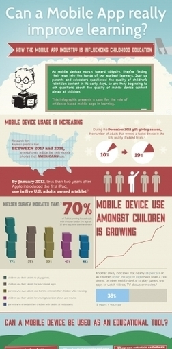 How an Educational App is Improving Childhood Education Infographic | Educating the iGeneration | Scoop.it