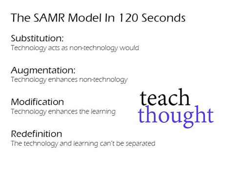 The SAMR Model In 120 Seconds | Teachnology | Scoop.it