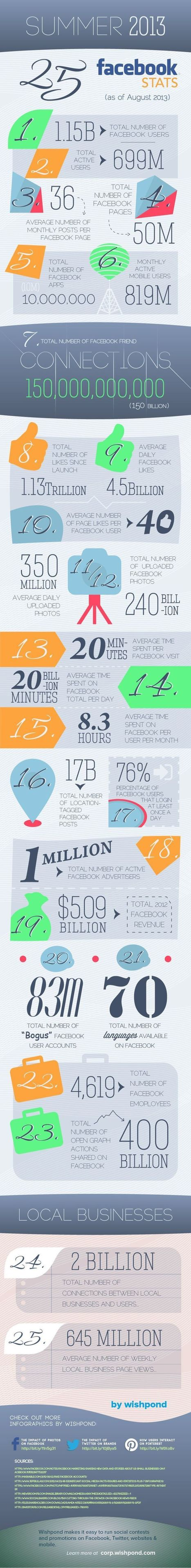 Keeping Up-To-Date With Facebook (Infographic) | MarketingHits | Scoop.it