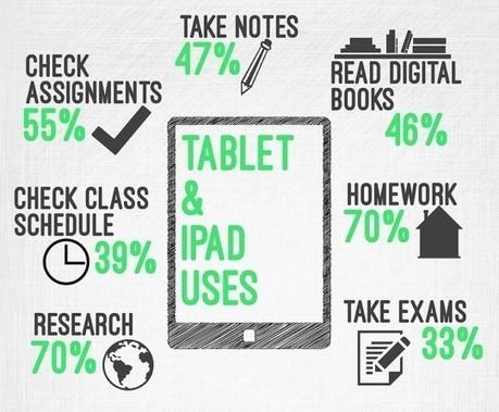 How tablets and e-readers can improve learning skills  (infographic) | Bib & numérique | Scoop.it