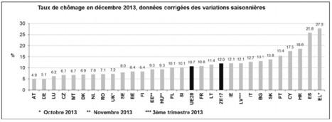 12 % de chômage dans la zone euro en décembre 2013 - Cercle des Epargnants | Economie, Epargne et Retraite | Scoop.it