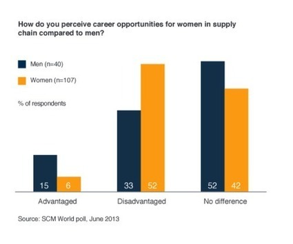 Leverage Female Talent for 21st Century Supply Chain Success - EBN | Retail and Merchandising | Scoop.it