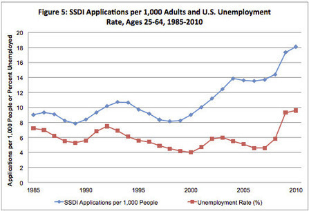 The Number Of US Citizens On Disability Is Now Larger Than The Population Of Greece | Zero Hedge | Current Politics | Scoop.it