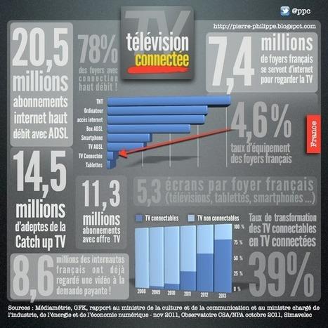 TV connectée : chiffres clefs du marché français | Air du temps | Scoop.it