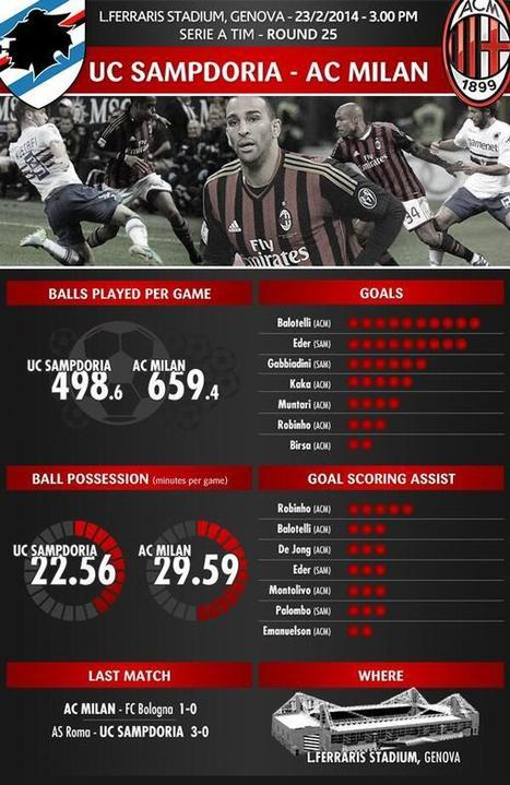 Goals, assists and much more: find out some of the most interesting stats on the eve of #SampdoriaMilan   Milanista X Sempre   Scoop.it