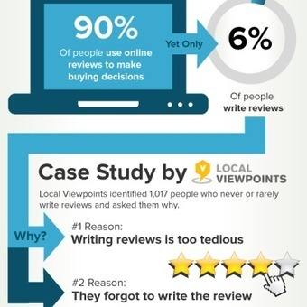 Customer Service Is the New Marketing: Customer Feedback Matters (infographic) | Mobile only | Scoop.it