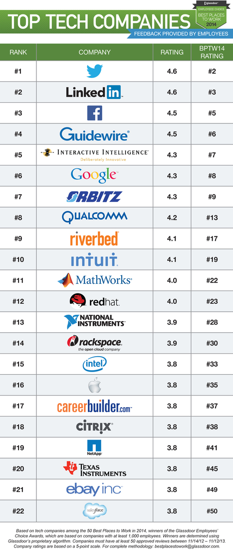 Why Did Facebook Finish Fifth On Glassdoor's 50 Best Places To Work In 2014 After Topping The 2013 List? | World's Print | Scoop.it